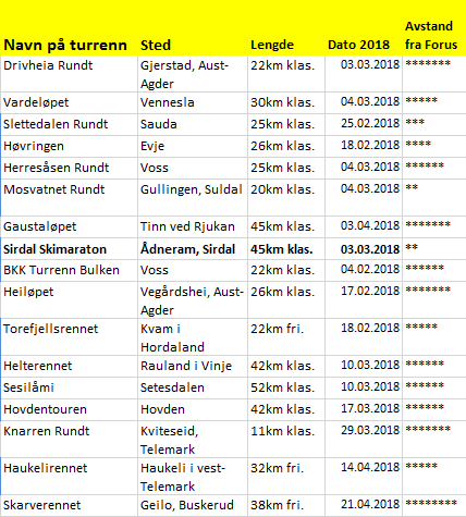 turrenn2018sorvestnorge.png
